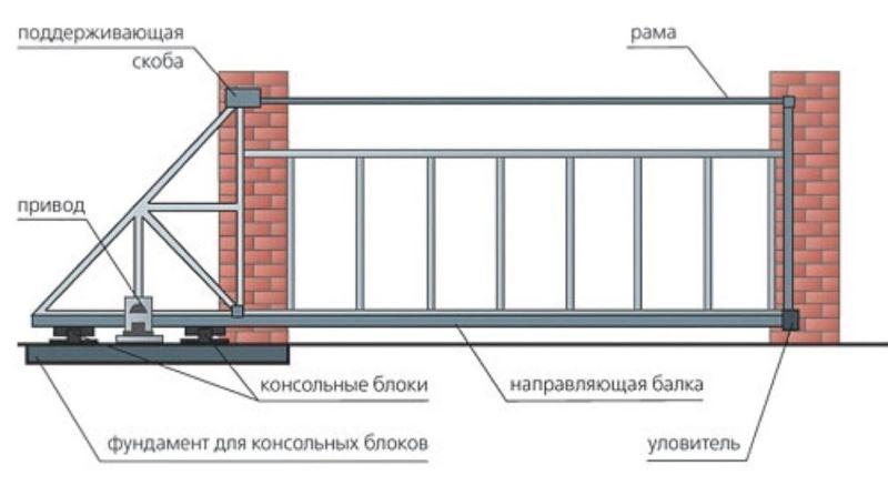 Как смонтировать откатные ворота своими руками