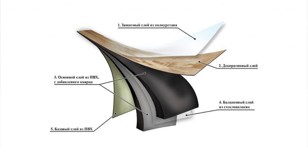 Кварцвиниловая плитка для пола и стен: описание видов и критерии выбора