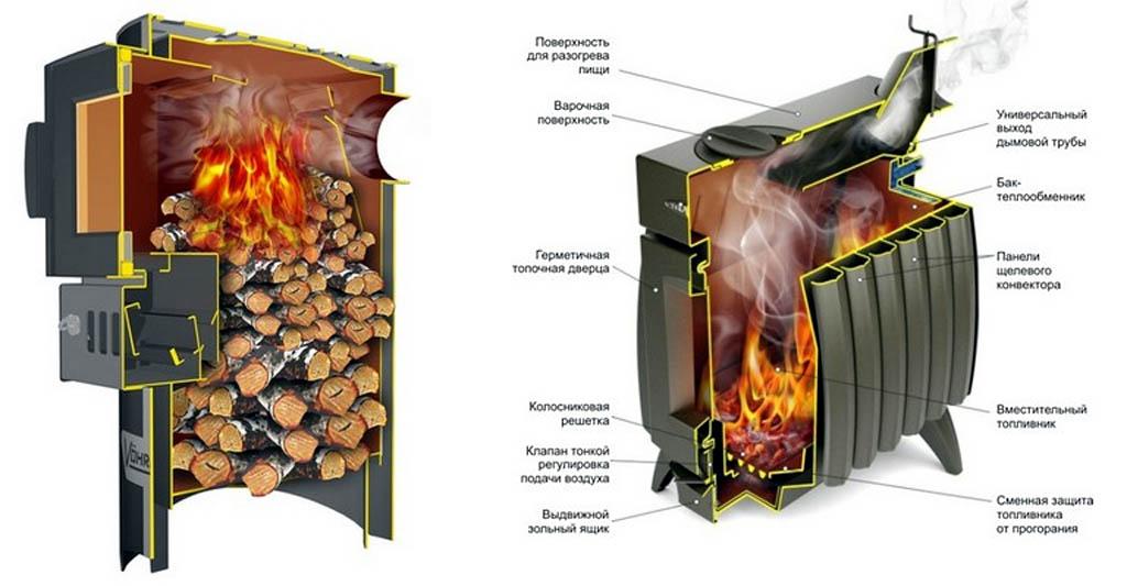 Печи-камины длительного горения: принцип работы и критерии выбора для дачи