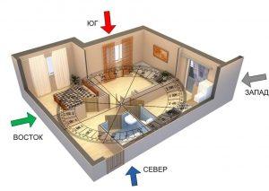 Как определить зоны фен шуй квартиры